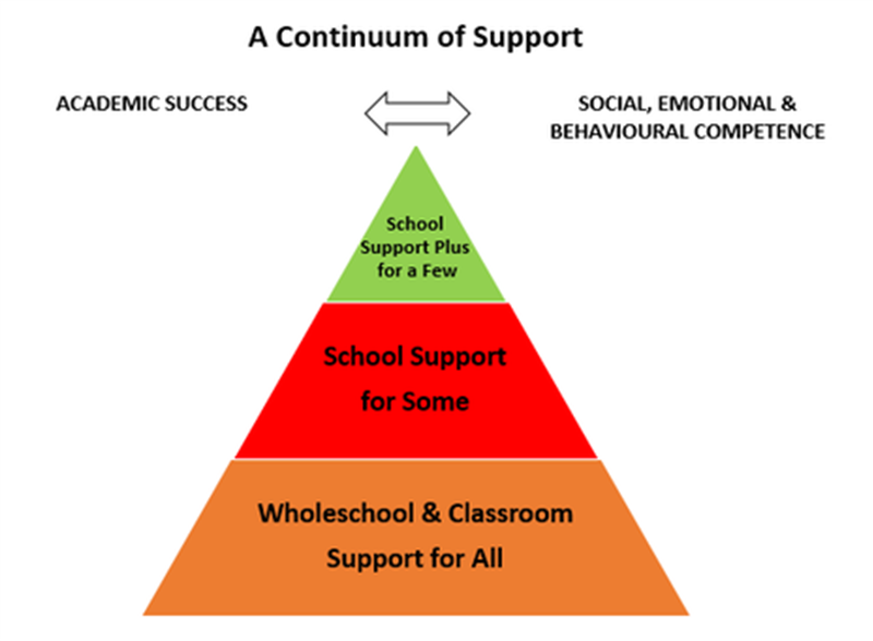 Continuum of Support.png